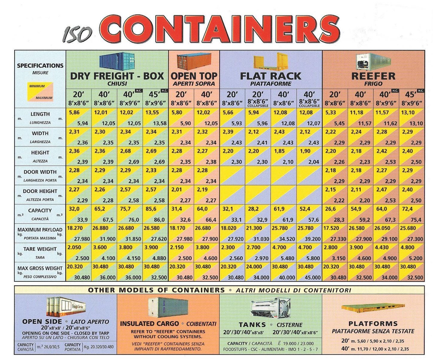 Container-Type
